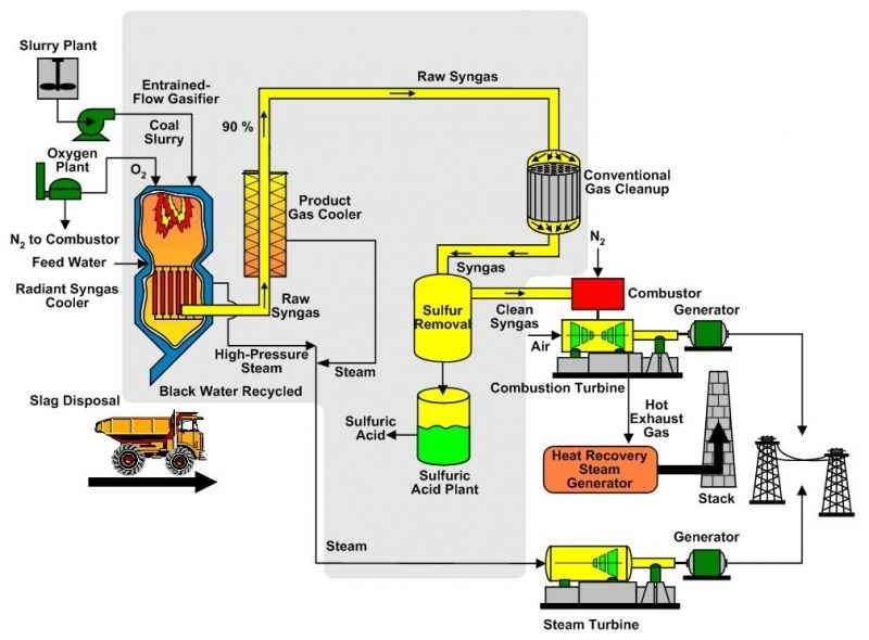 Power Plant Process Flow Diagram Photo Album Diagrams