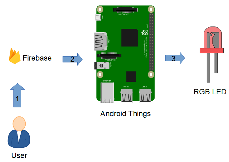 synchronize Android Things with Firebase: IoT project