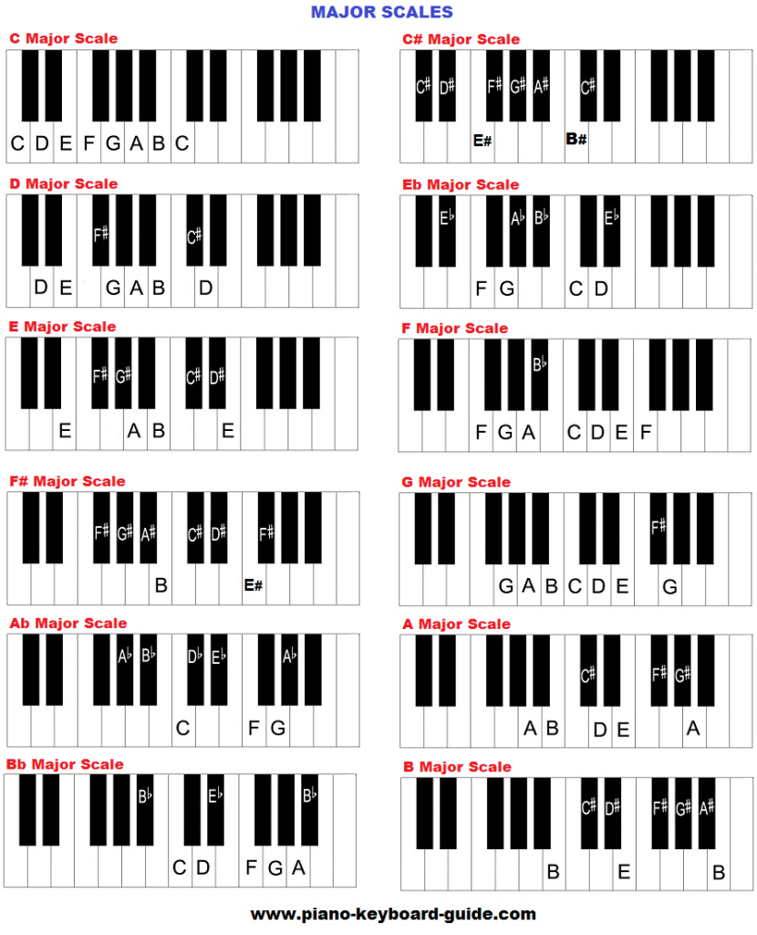 piano music scales in major keys school work projects in 2019 piano scales easy piano. Black Bedroom Furniture Sets. Home Design Ideas