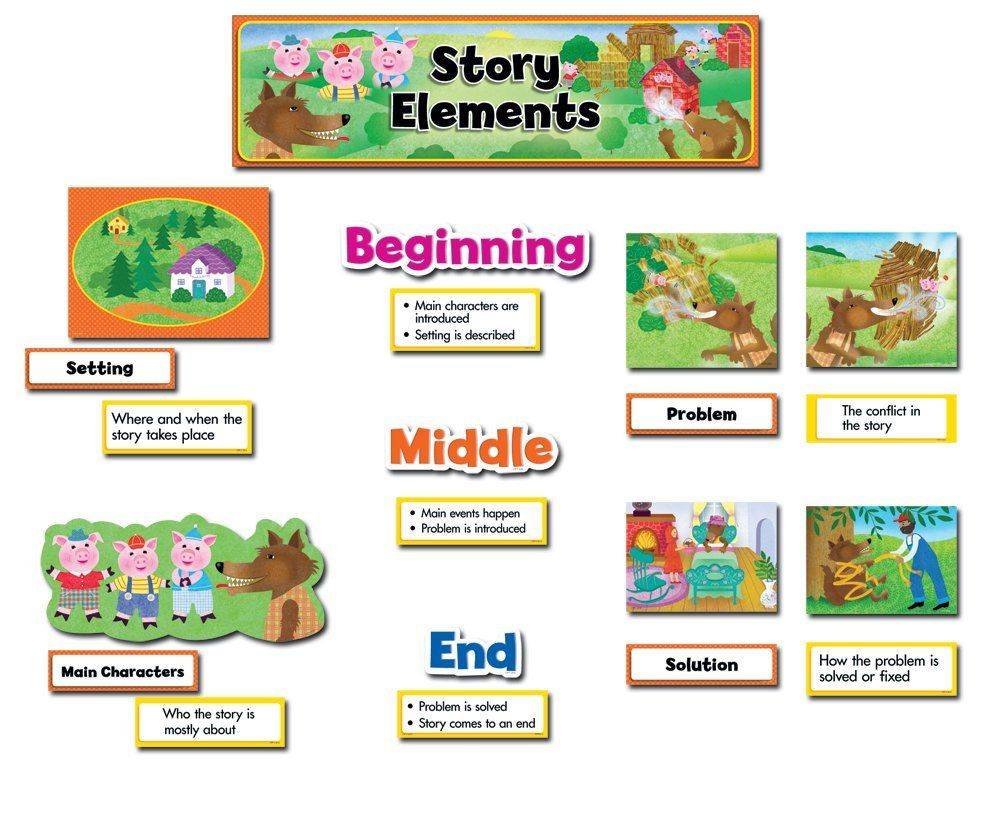 Welcome Back To The 3rd Installment Of Exploring Ela I M Going To Cover Story Elements Today This Story Elements Creative Teaching Press Bulletin Board Sets