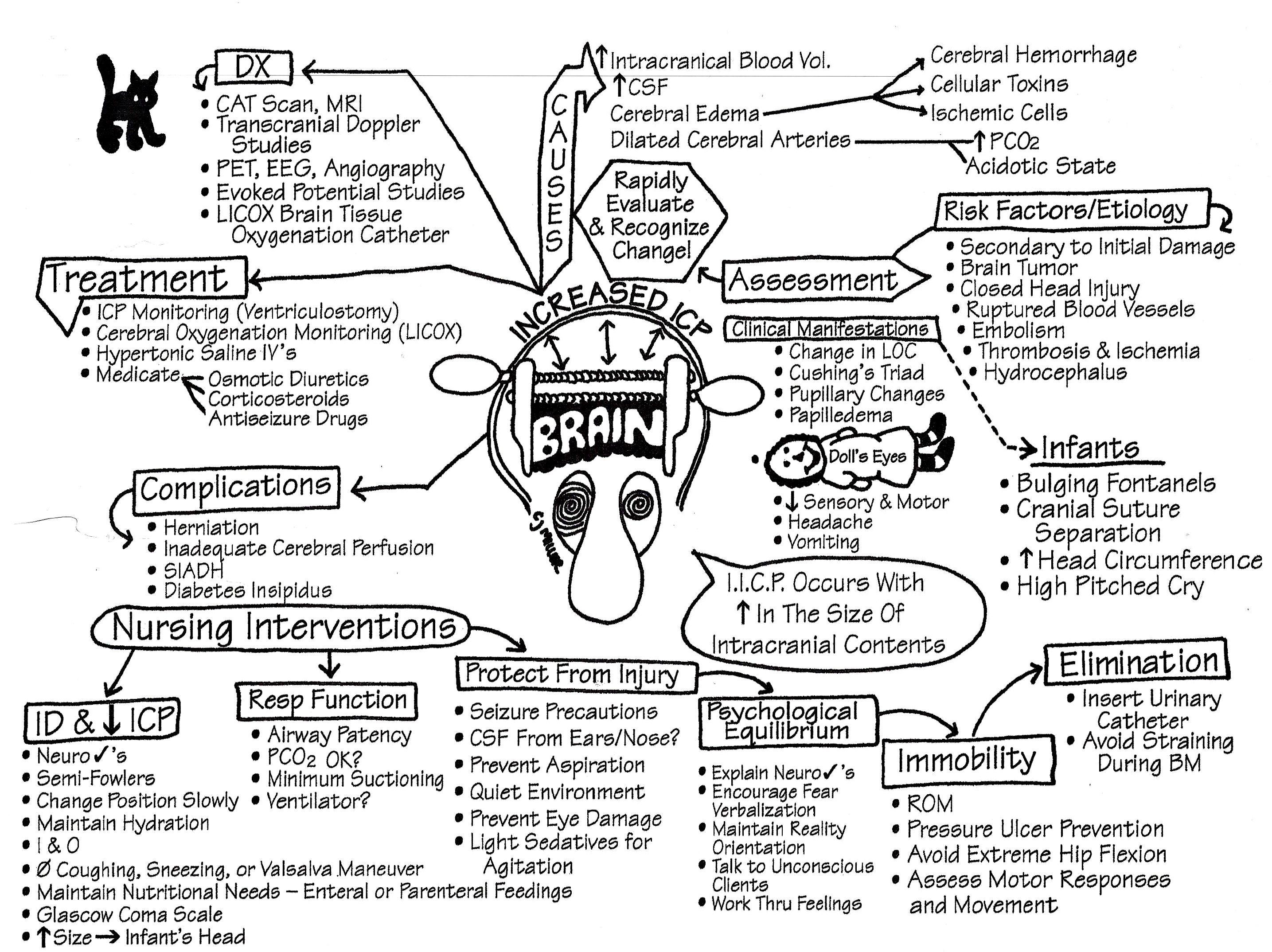 Pin By Zamaisa 2008 On Nclex Rn Nursing Information Nursing