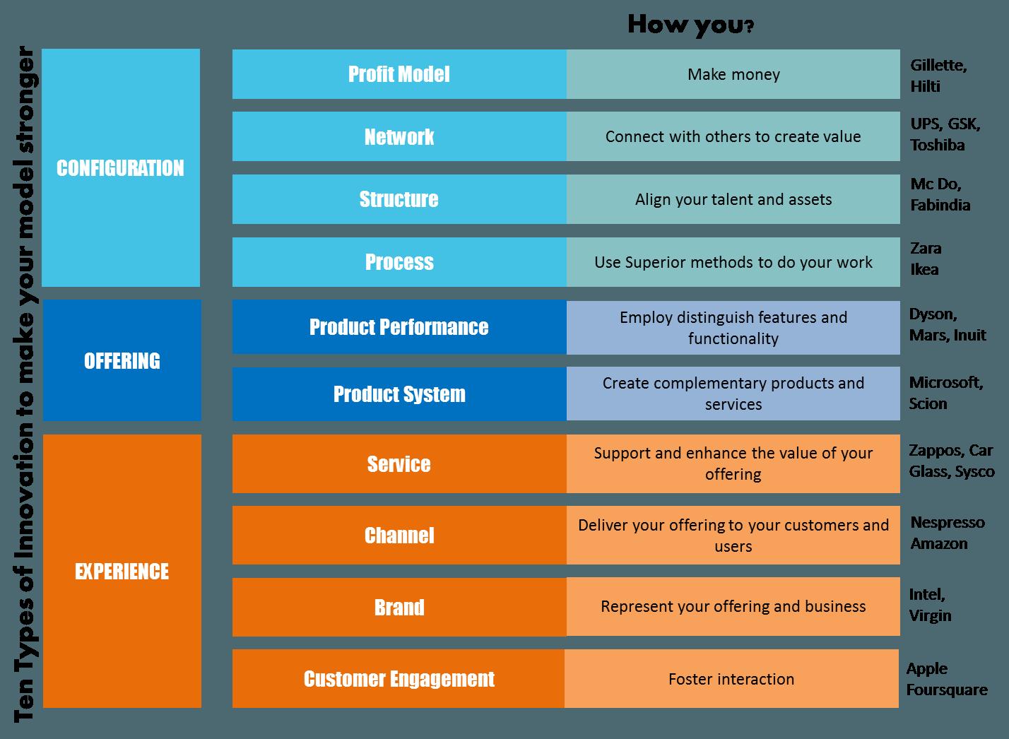 Ten Types of Innovation Entrepreneurs! Let's Do This