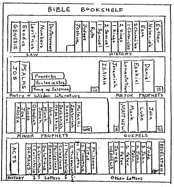 Books Of The Bible Colouring Sheet - Google Search Books Of The Bible, Bible  Coloring, Bible Verse Coloring Page