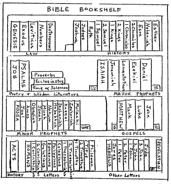 - Pin On Bible Journaling