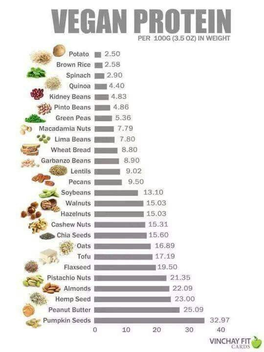 Vegan Protein #plantbased #health #vegan