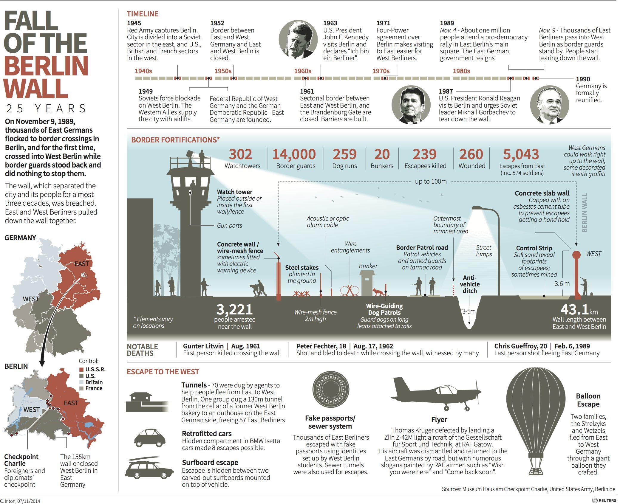 Billedresultat For Berlin Wall Infographic