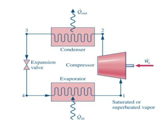 Question: Refrigerant 22 enters the compressor of an ideal