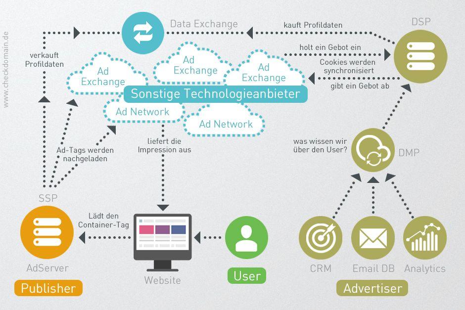 lokales Geschäft Marketing-Job-Beschreibung