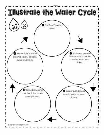 Illustrate The Water Cycle Water Cycle Worksheet Water Cycle Water Cycle Worksheet Kindergarten Water cycle worksheets 2nd grade
