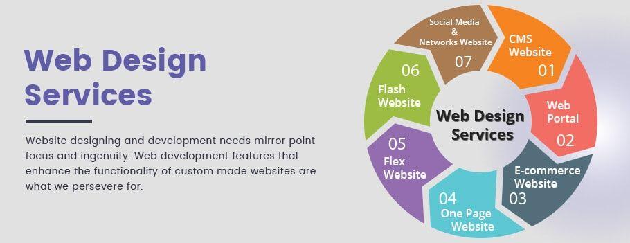 We Provide Website Design Website Development E Commerce Solution Content Management System Cms Solution Web Design Website Design Website Design Services