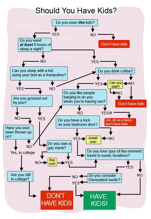 should i have kids or not flow chart i already have kids so it wont work for my decision but its still quite funny and true - Flow Charts For Children