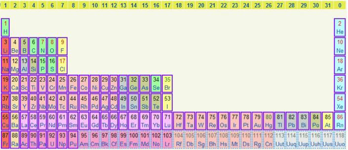Jovanovic's 2D Periodic Table (2010) Periodic table, Period