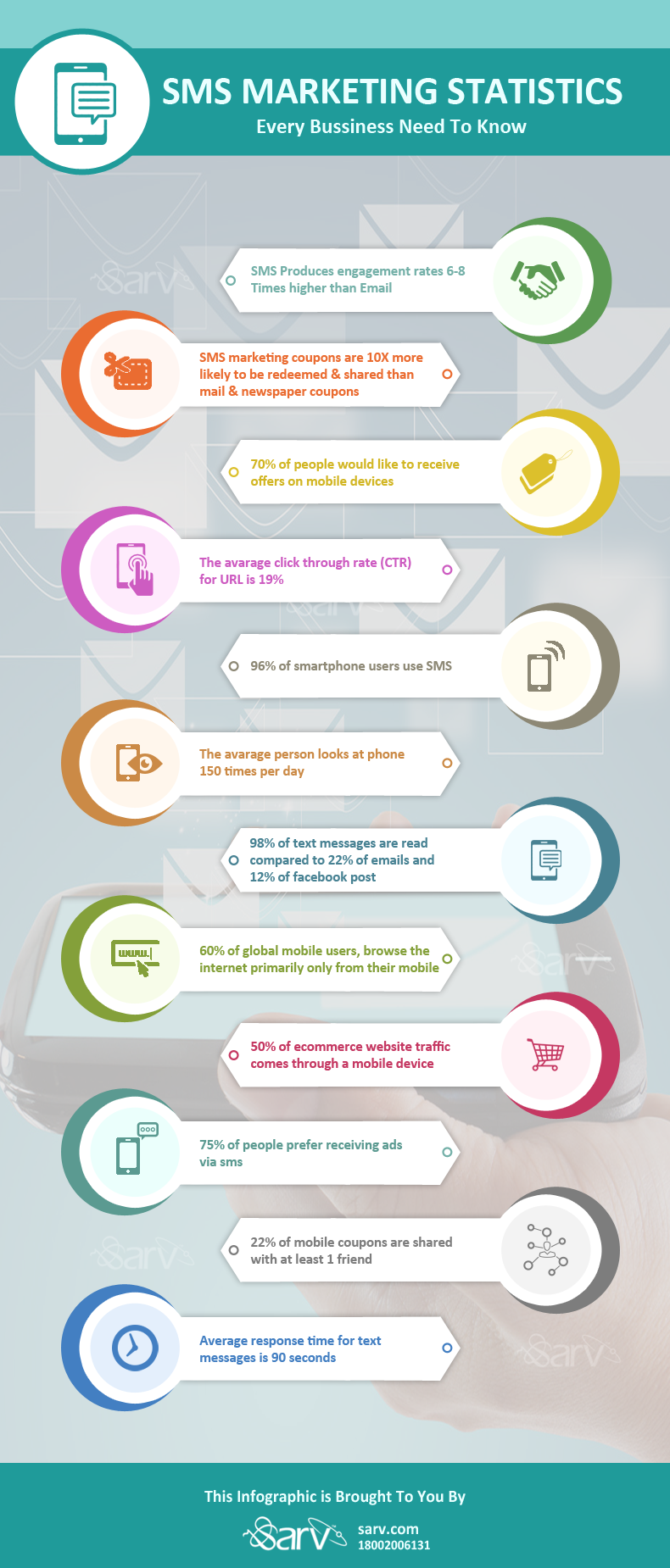 Some Impressive SMS Marketing Statistics: Every Business Need To