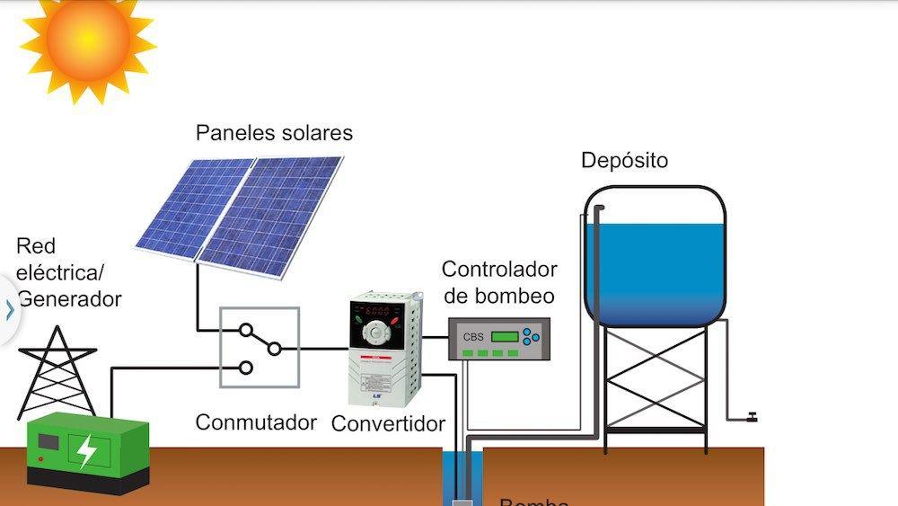 Instalación de bomba de agua para pozo profundo con energía solar ...