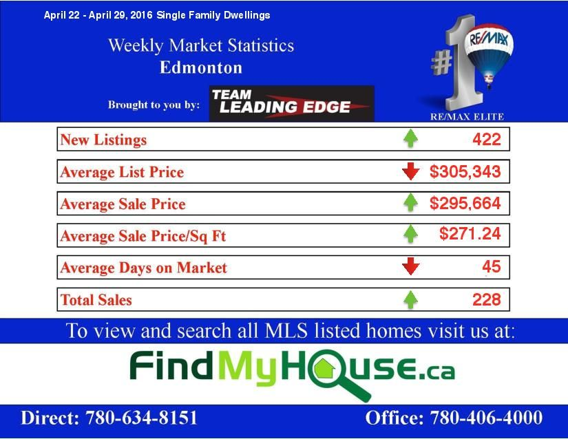 Edmonton real estate market update April 22 to 29 2016