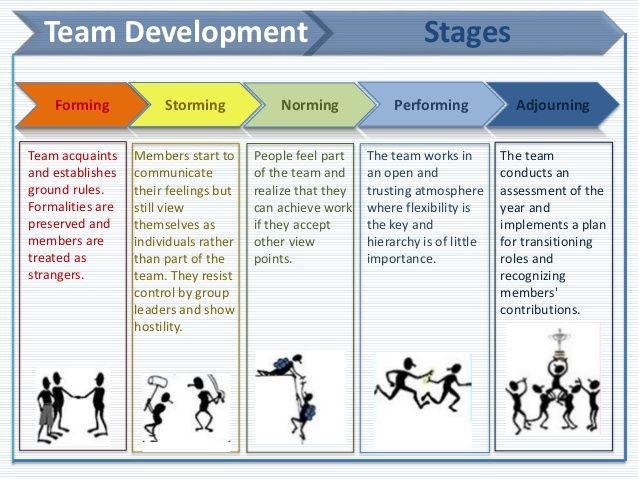 Building High Performance Teams Leadership Development Team Building Team Development Leadership Coaching