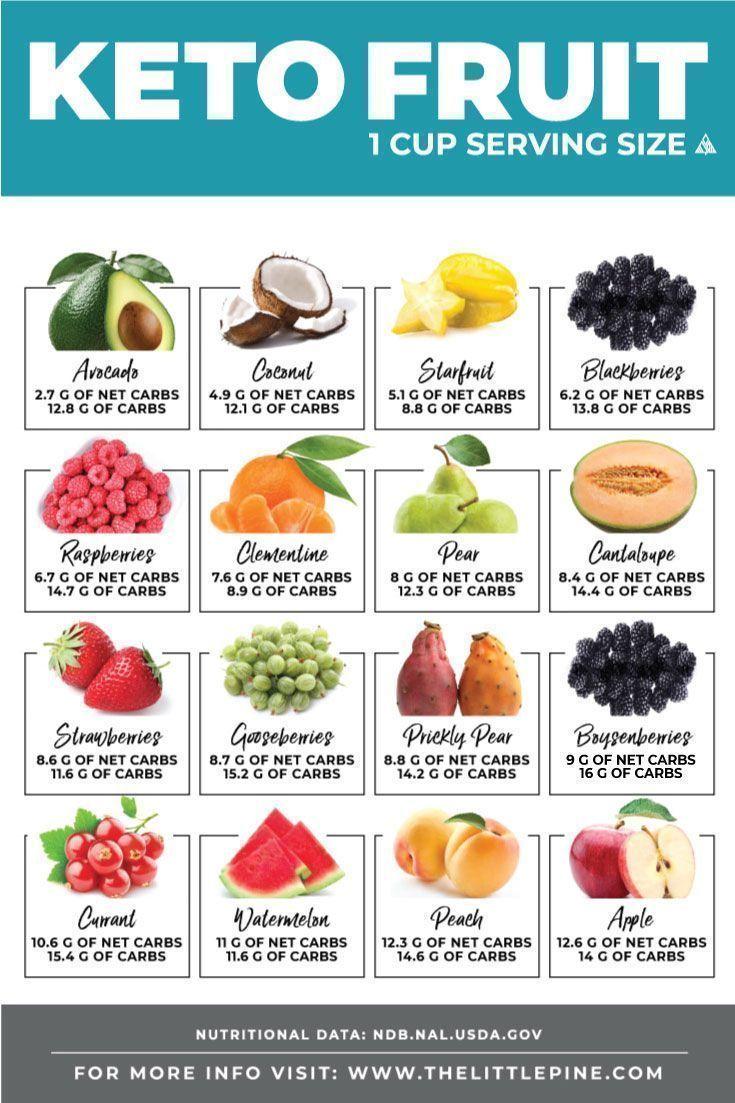 Para dieta keto frutas