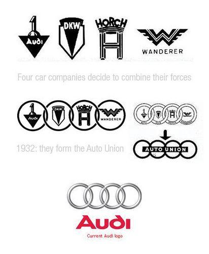 Audi Brand Evolution Evolutions Car Logo Design Logo Design