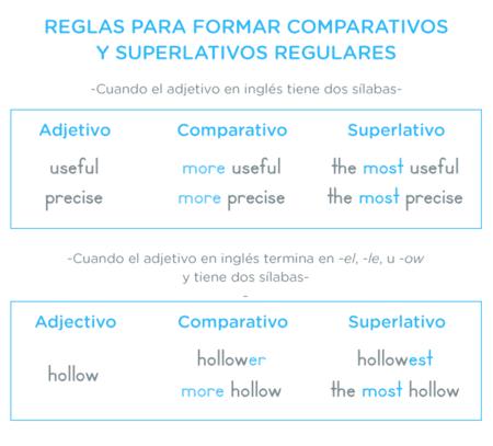 Comparativos Y Superlativos En Inglés Comparativos Y Superlativos Comparativos En Ingles Palabras Inglesas
