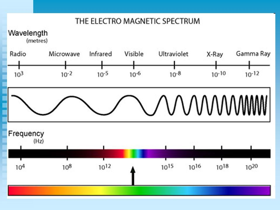 1b Transverse Waves Light Electromagneticspectrum With Images