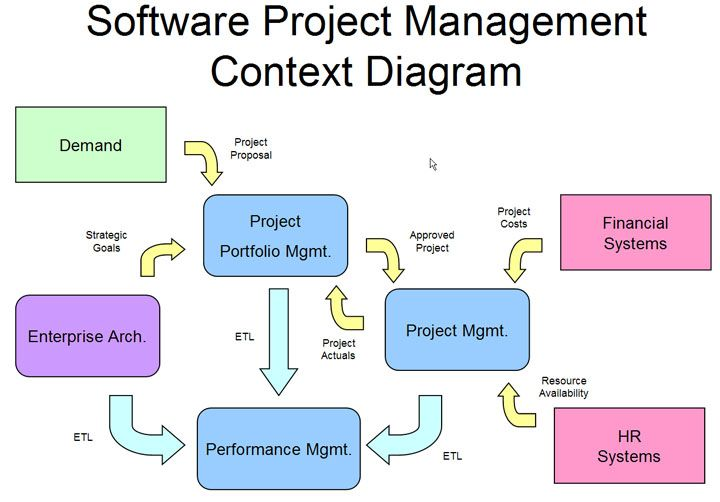 Pin By DevGear On Project Management    Project