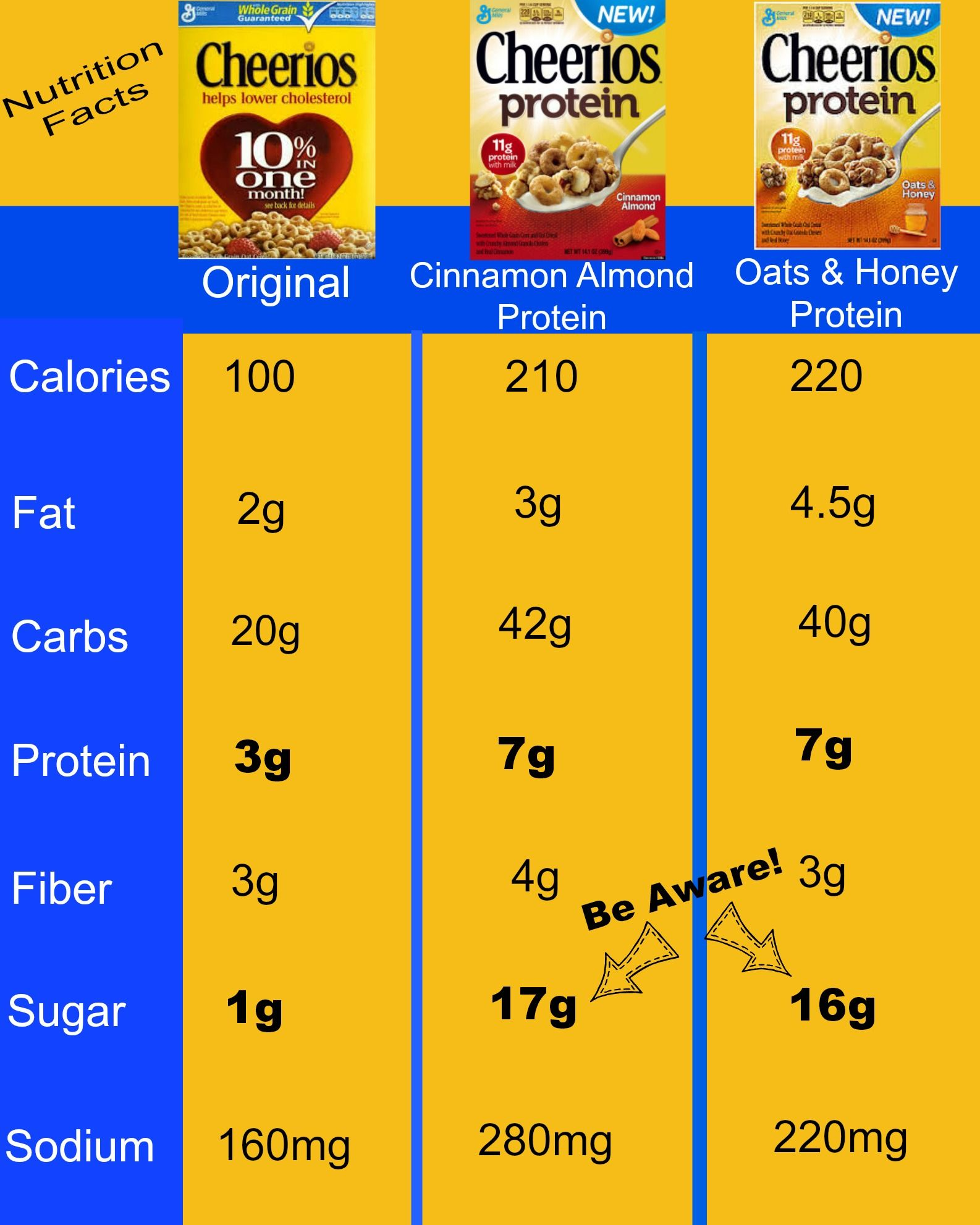 cheerios nutrition label protein ** read more info by clicking the