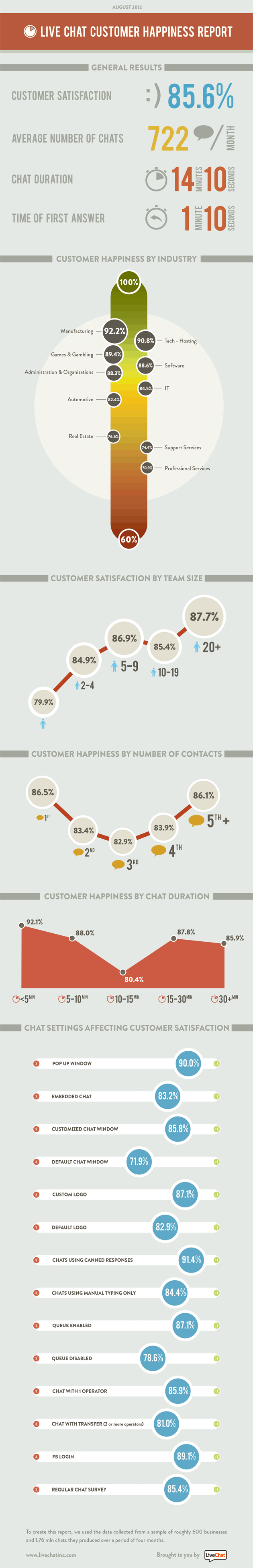 Live chat customer happiness report infographic pixels