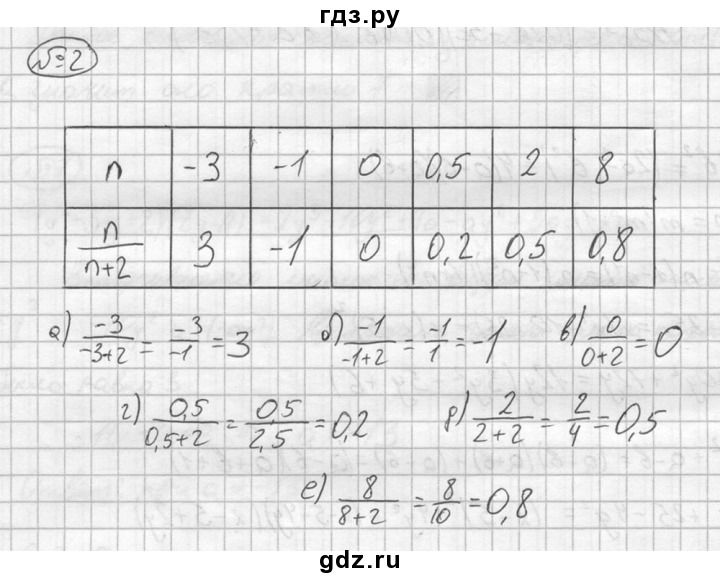 Итоговая контрольная рабрта по программе 2100 2 класс