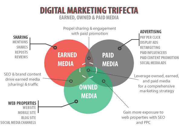 Digital Marketing Trifecta - Earned, owned & paid media