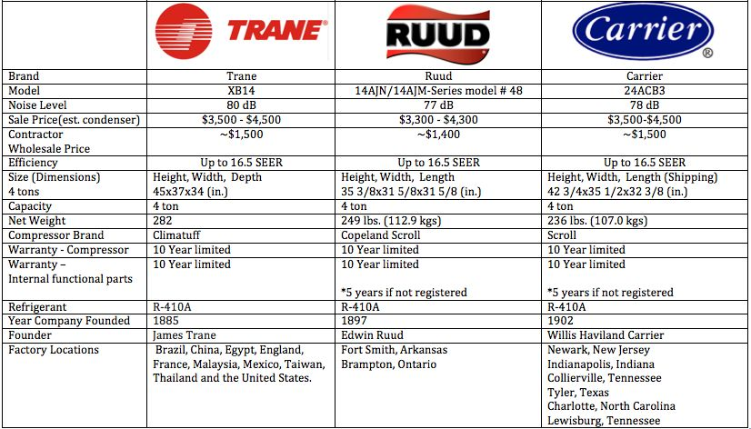Trane Vs Carrier Vs Ruud Which Is The Best Residential Ac Unit Brand Air Handler Unit Carrier Ac Unit Air Handler