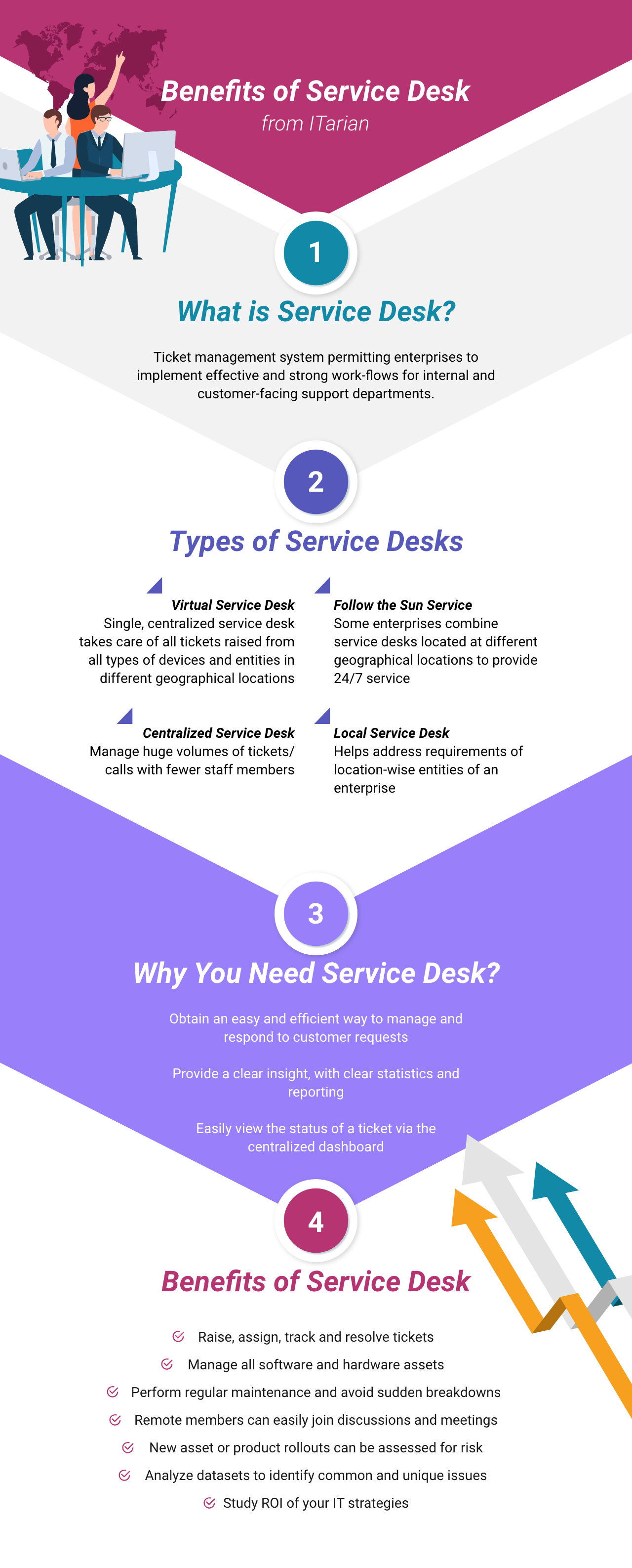 Pin by Isabella Jones - ITSM Expert on Service Desk in 2019