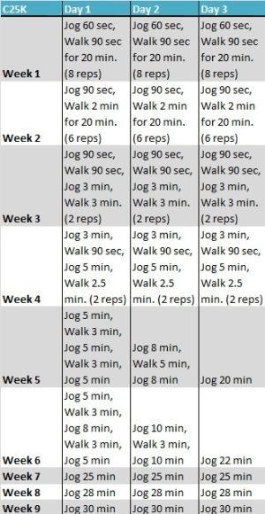 Couch To 5k The Ultimate Beginners Running Plan Exercise Entrenamiento Para Correr Rutinas De Ejercicio Ejercicios Cardiovasculares