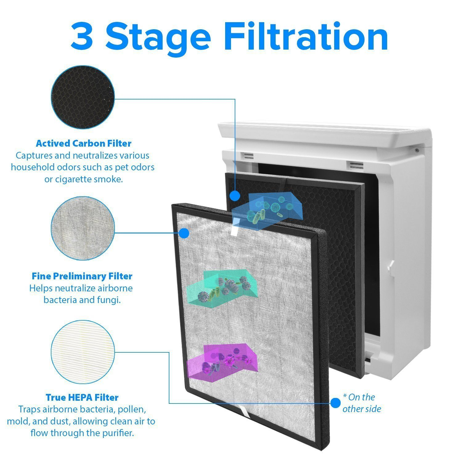 Replacement Filter for Levoit Air Purifier Replacement