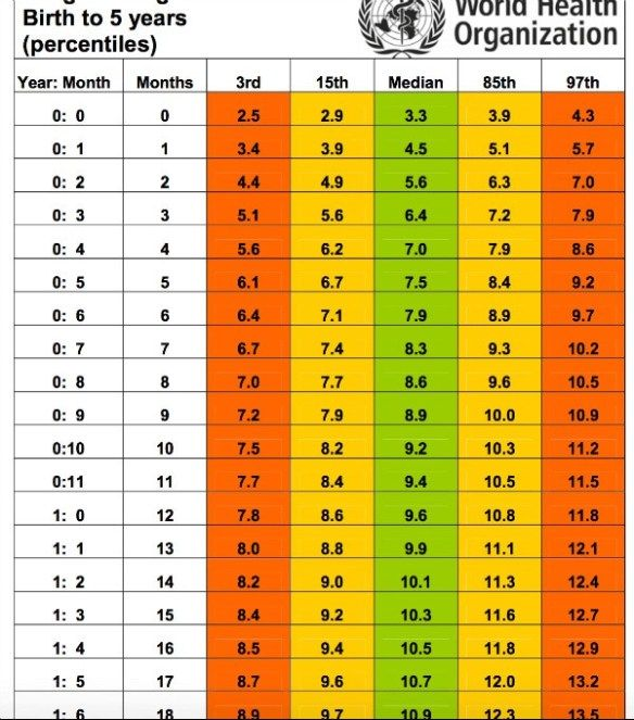 Who Weight Chart For Boys  Photography    Weight