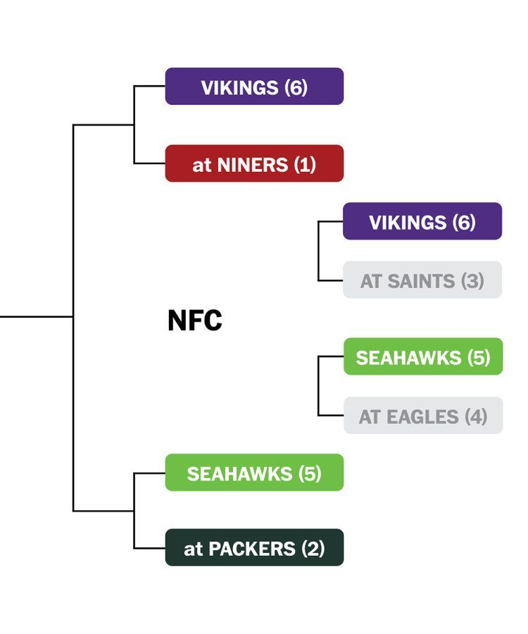 Nfl Playoffs Schedule Bracket And What You Need To Know In 2020 Nfl Playoffs Playoff Schedule Nfc Championship Game
