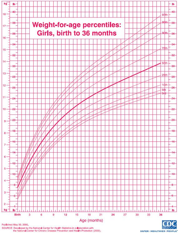 GrowthChartGirlsWeight  Baby Stuff    Growth Chart