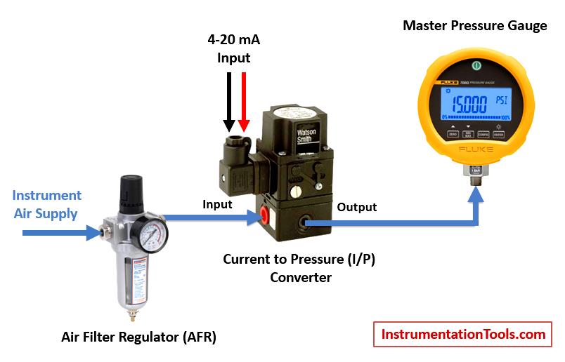Current to Pressure (I/P) Converter Calibration Procedure