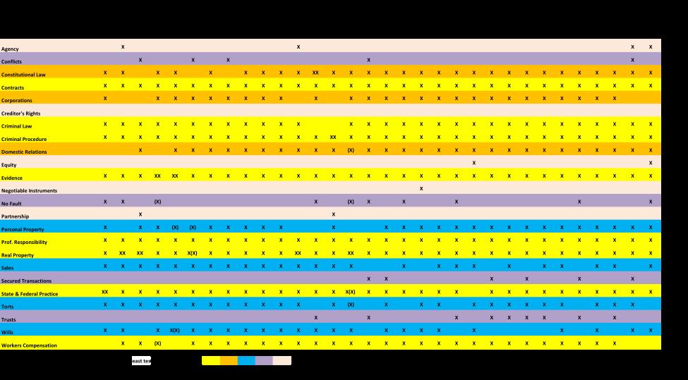 Michigan Bar Exam Essay Frequency Chart | JD Advising Blog