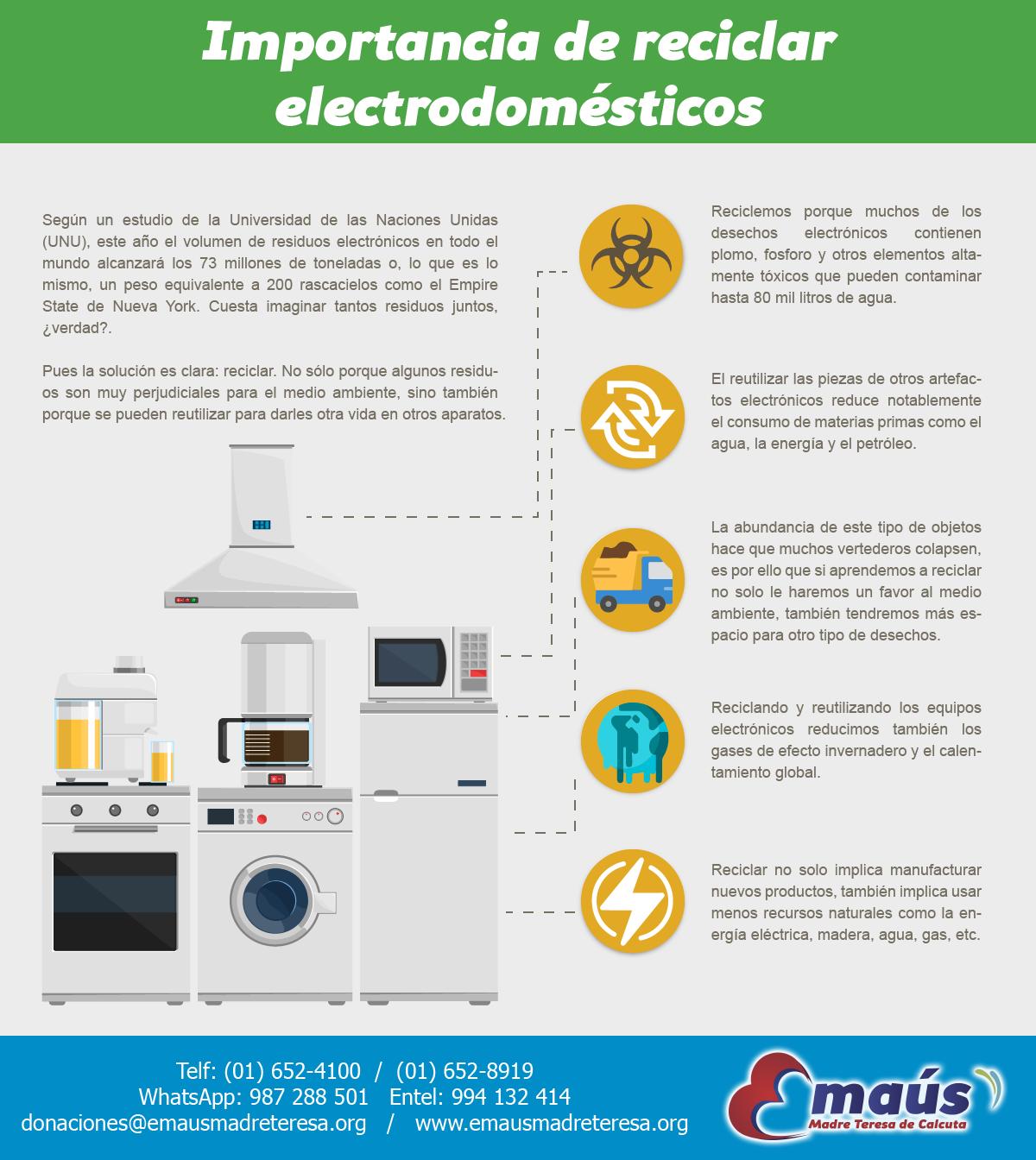 Importancia De Reciclar Electrodomesticos Electrodomesticos Reciclar Cuidado Del Medio Ambiente