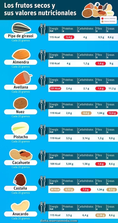 Pin On Dieta Y Nutricion