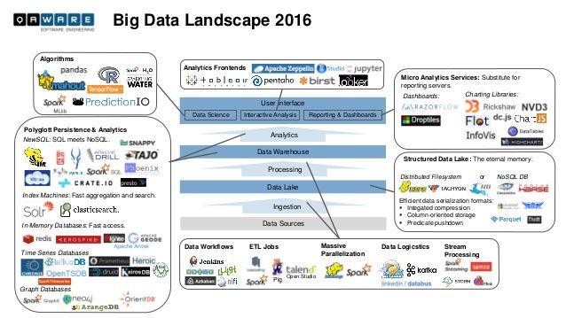 Big Data Landscape 2016 Tim Với Google Big Data Data Data