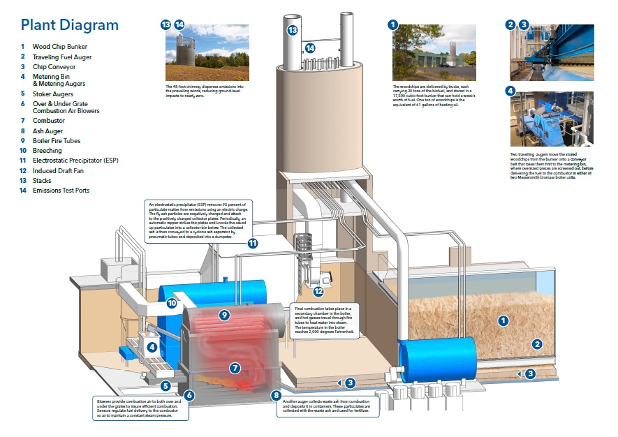 Hotchkiss Biomass Power Plant Centerbrook Architects Planners