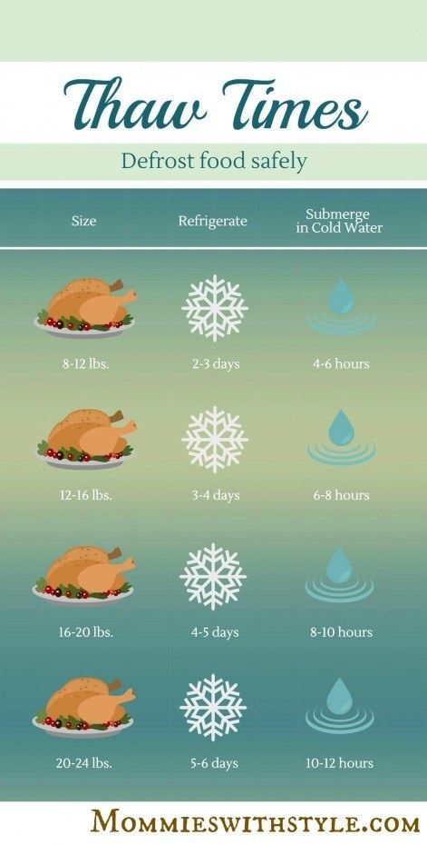 Start Thawing Your Turkey Ahead of Time So It's Ready to Gobble Up