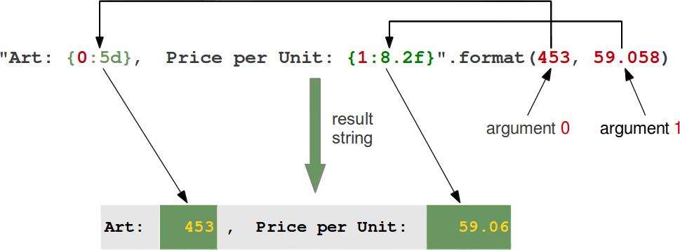 Pin On Python Computation