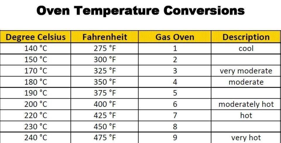 Oven Temperature Conversions  Kitchen Conventions