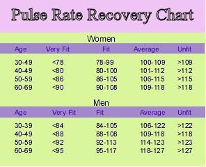 Normal Heart Rate Chart | Experts suggest a minimum of three sessions of  aerobic exercises each .