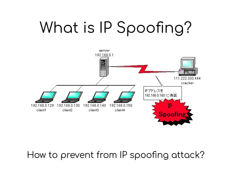 What is IP spoofing? | Computer Networks | Computer network