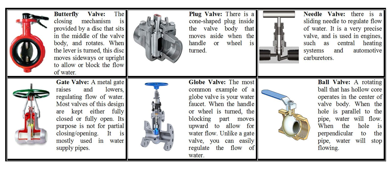 valve types - Google Search   BS   Pinterest   Water valves and Water