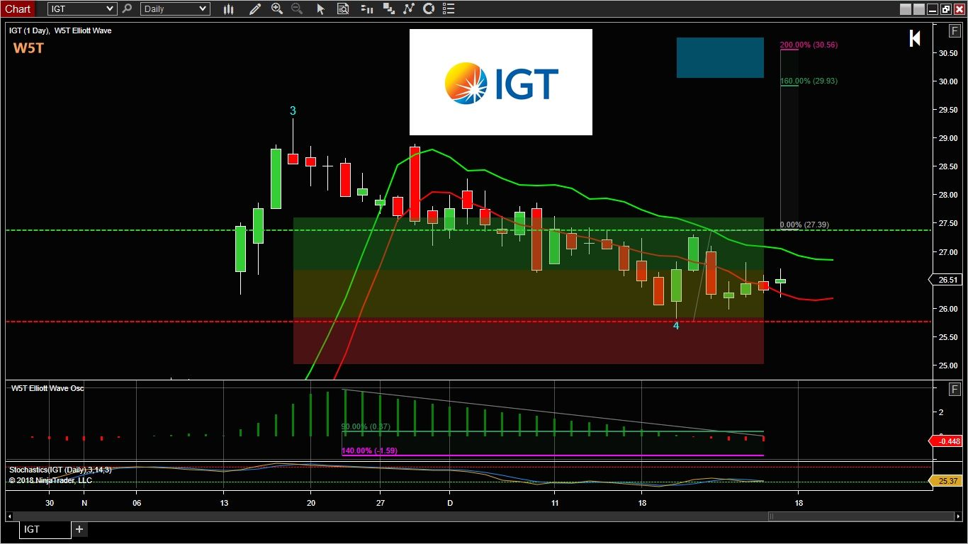 Get The Full Stocks Trading Idea Of The Week For The Igt Stock