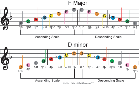 Image Of Free Color Coded Guitar Sheet Music For The F Major And D